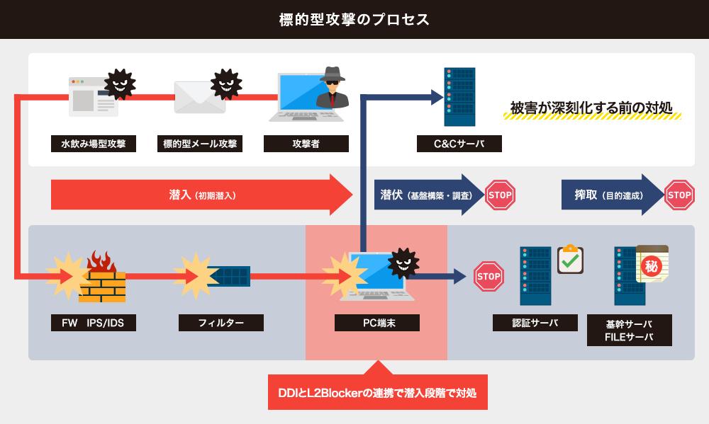 標的型攻撃対策】DDI連携 | ソフトクリエイト | 不正アクセス検知 ...